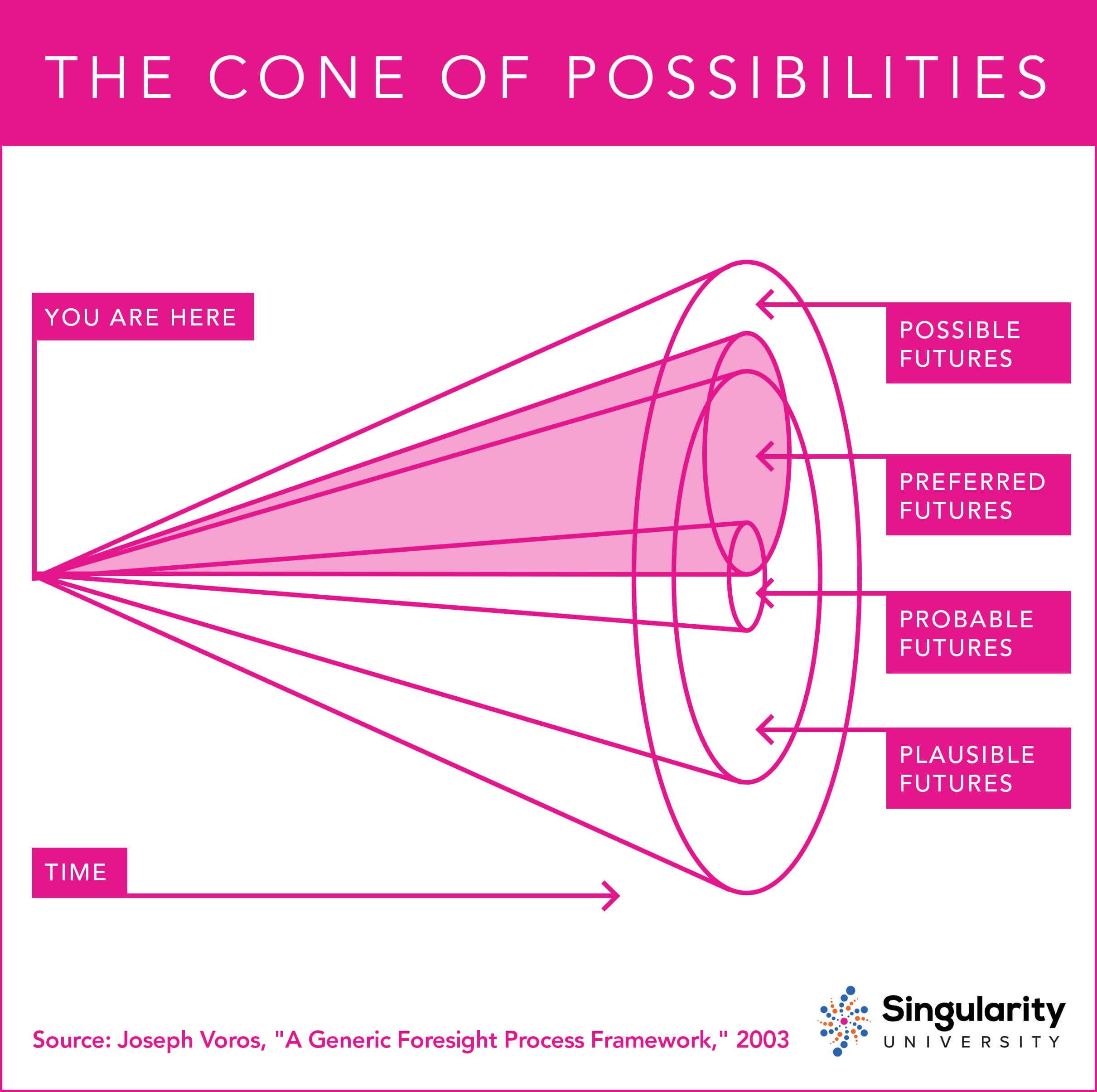 SH_ConeOfPossibilities_Futurism_Final