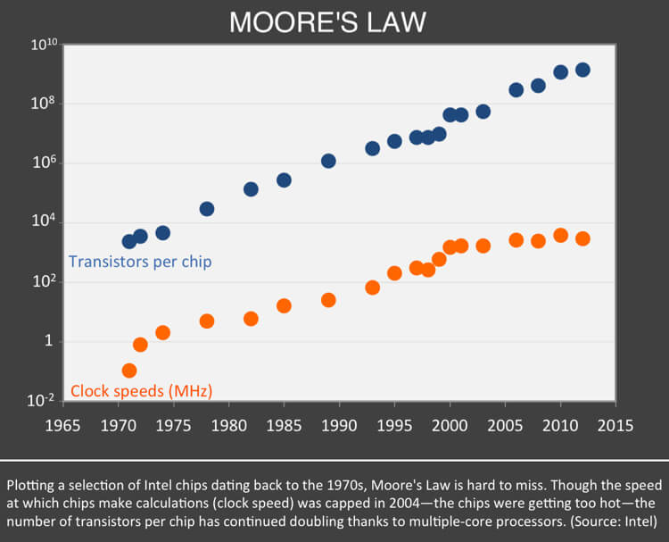 end-of-moores-law-23